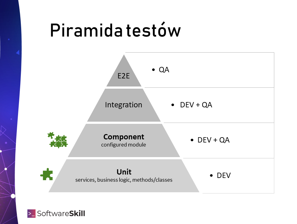 Piramida testów, unit testy, component testy, testy integracyjne, testy e2e