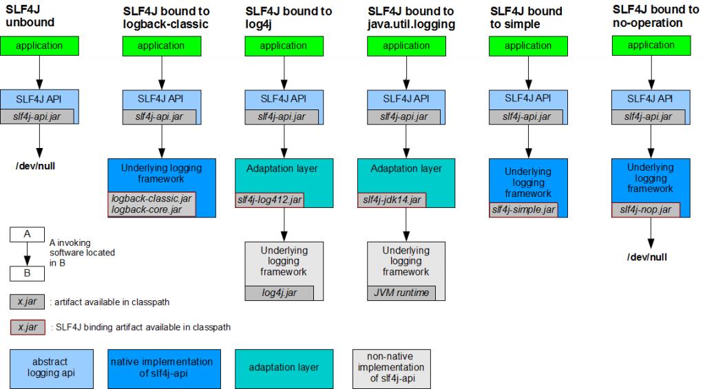 Slf4j implementations. Źródło: http://www.slf4j.org/manual.html