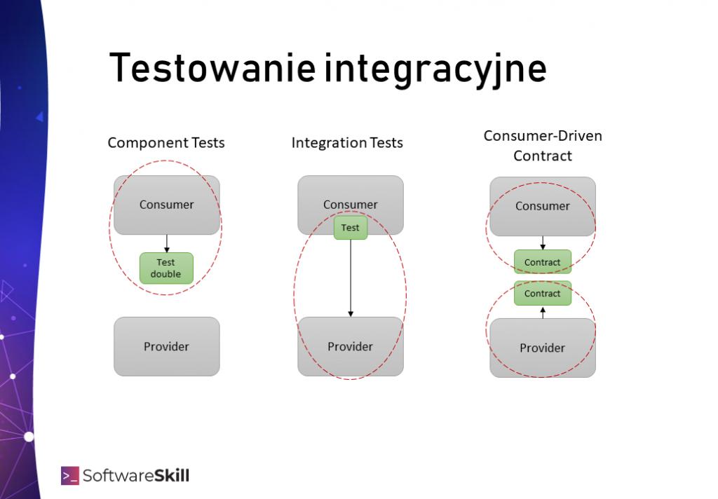 Różnica pomiędzy Consumer-Driven Contract, a Testowaniem integracyjnym - Component Tests, Integration Tests, End to End tests.
