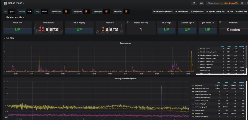 Zrzut ekranu z Gradana dashboard