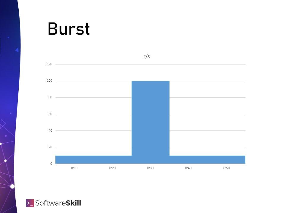 Przebieg testu typu Burst