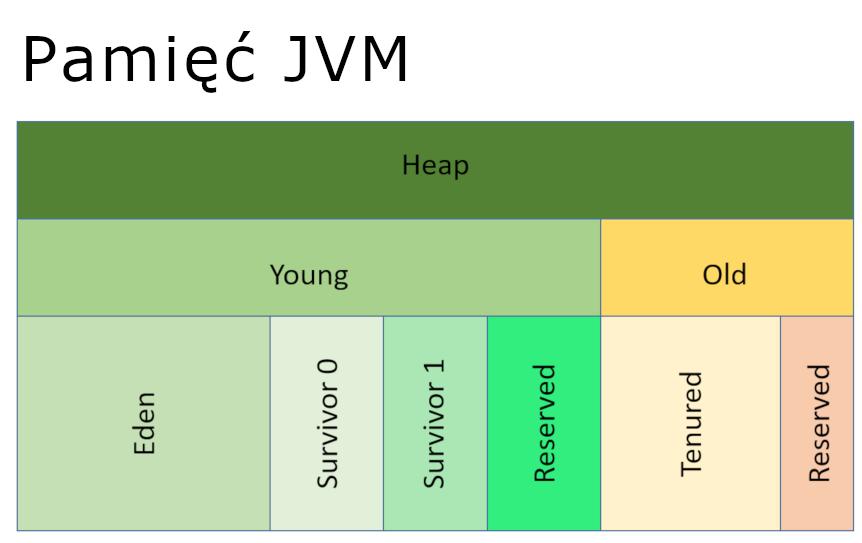 Obszary pamięci Maszyny Wirtualnej Javy (JVM)