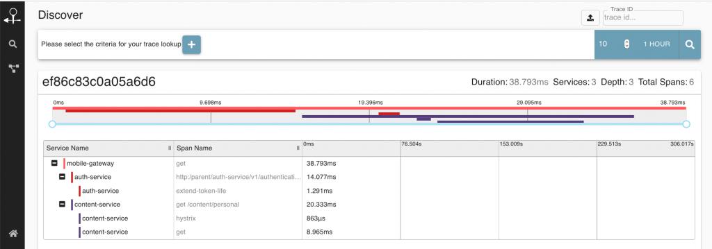 Zrzut ekranu z Zipkin latency chart