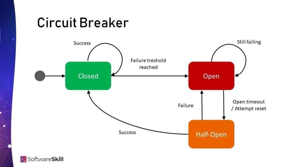Circuit Breaker - maszyna stanów
