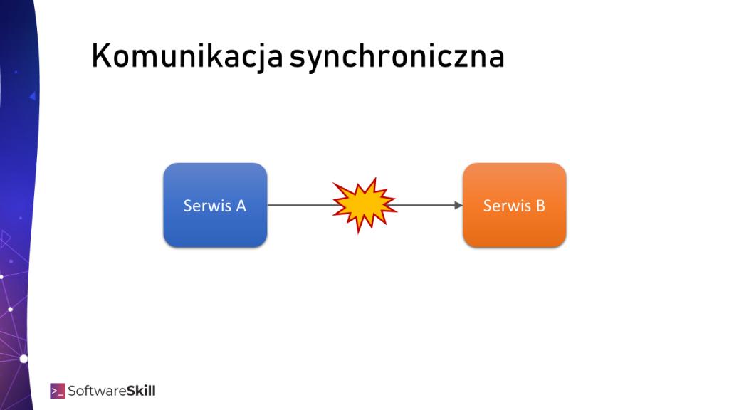 Komunikacja synchroniczna