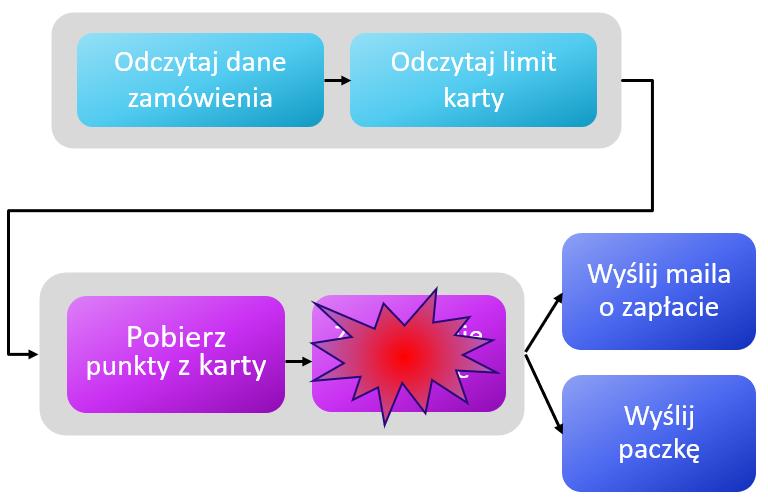 Transakcyjność w Java