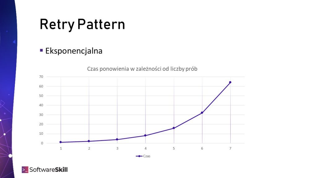 Retry Policy - opóźnienie wykładnicze (eksponencjalne)
