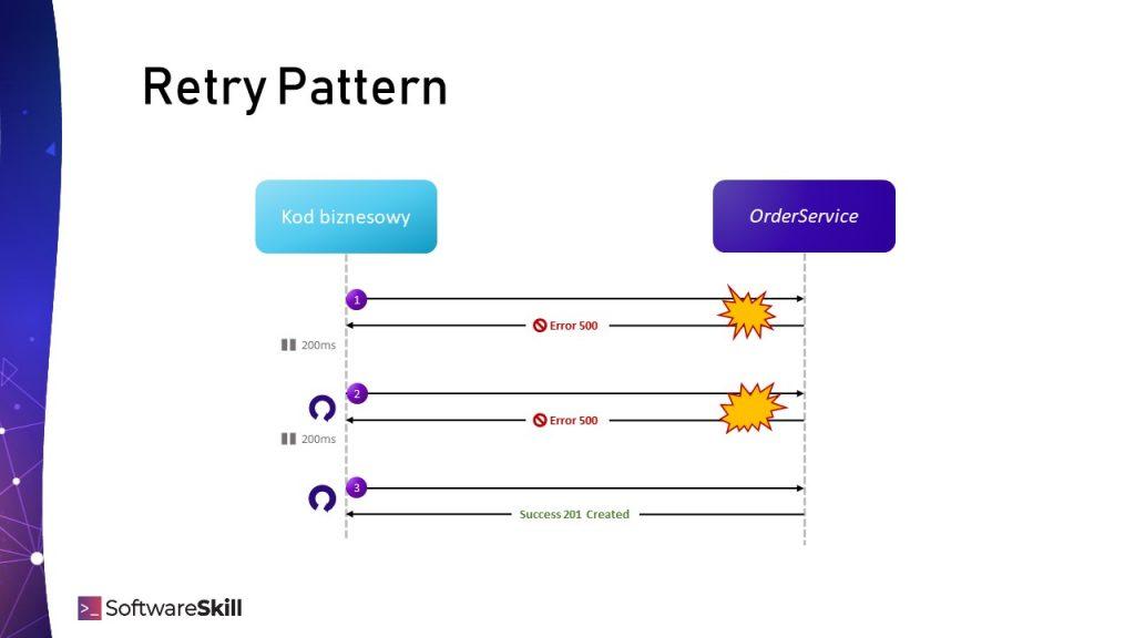 Retry Pattern - zasada działania