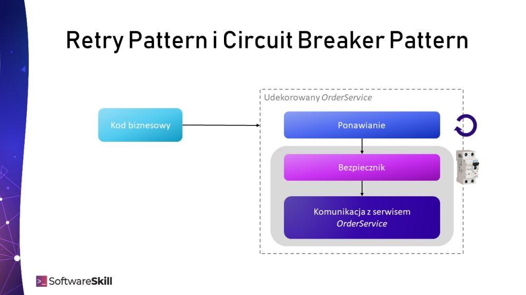Retry Pattern i Circiut Breaker Pattern