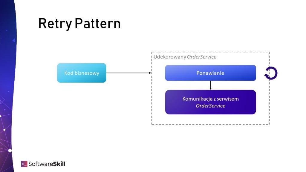 Retry Pattern - kompozycja funkcji