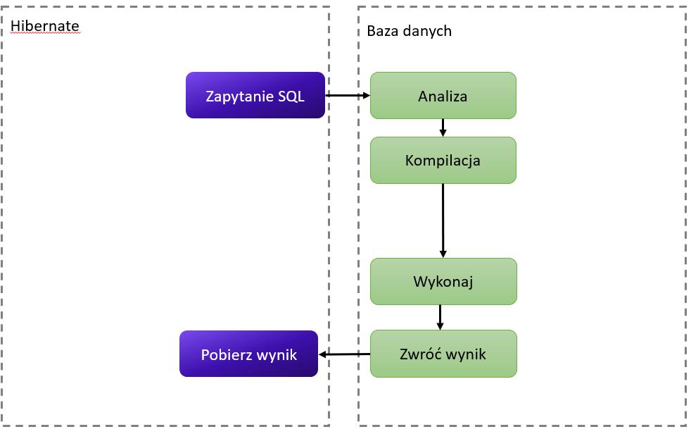 Uproszczony proces wysyłki instrukcji SQL i odebrania wyniku przez Hibernate