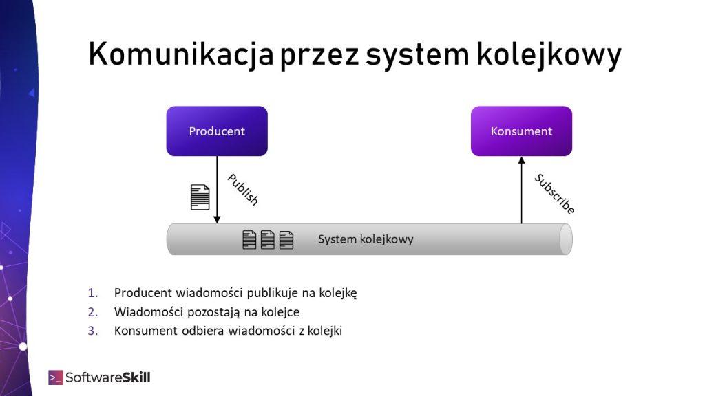 Komunikacja asynchroniczna przy użyciu systemu kolejkowego