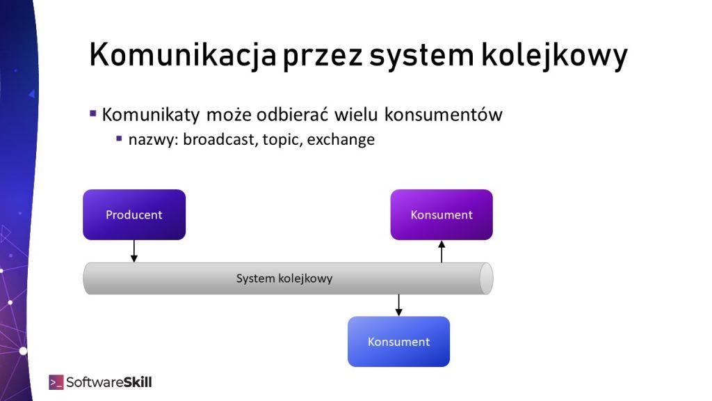 Wielu Konsumentów w integracji z użyciem systemu kolejkowego