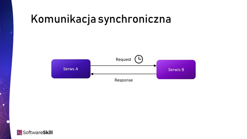 Komunikacja synchroniczna HTTP/REST