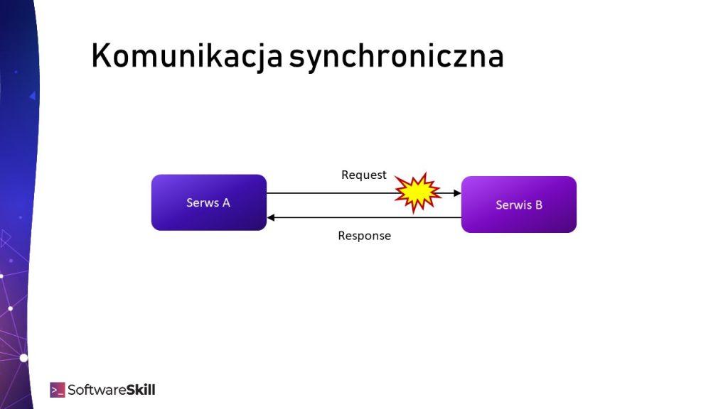Błąd w komunikacji synchronicznej HTTP/REST
