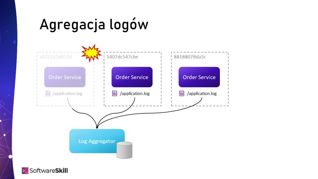 Agregowanie logów z wielu źródeł w jednym miejscu - Log Aggregatorze