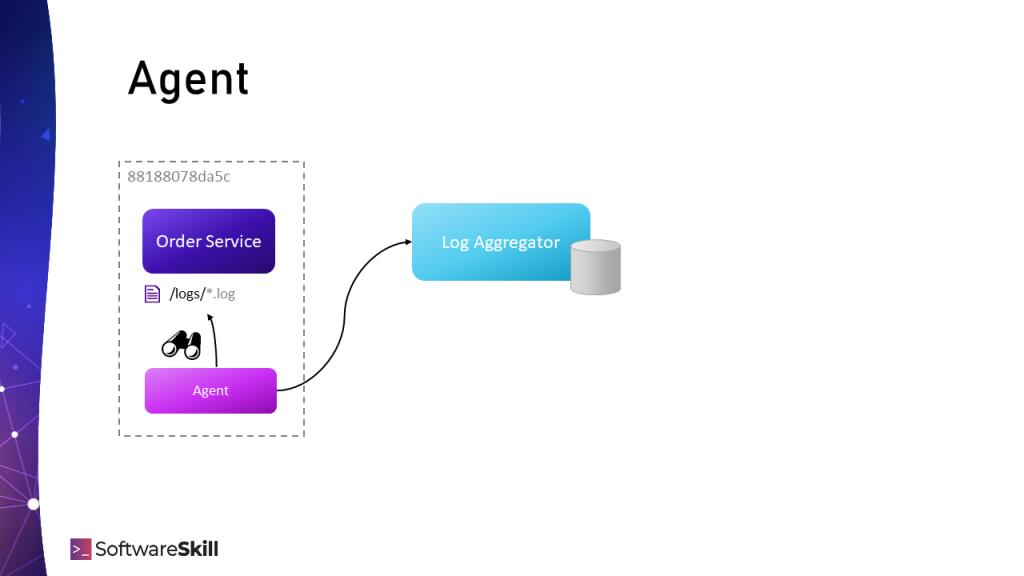 Śledzenie plików logów z aplikacji przez agenta i wysyłanie ich do systemu Log Aggregation