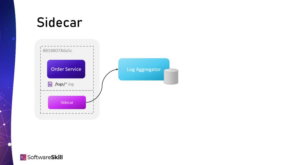 Uruchomienie agenta jako Sidecar container obok działającego kontenera z aplikacją.