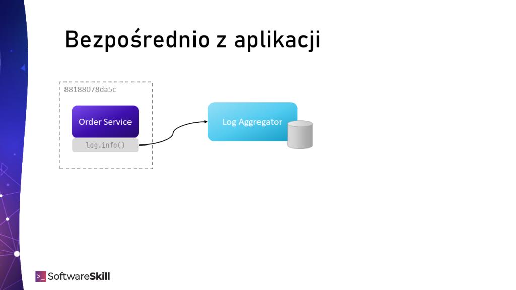 Wysyłanie logów do centralnego systemu Log Aggregator bezpośrednio z aplikacji.