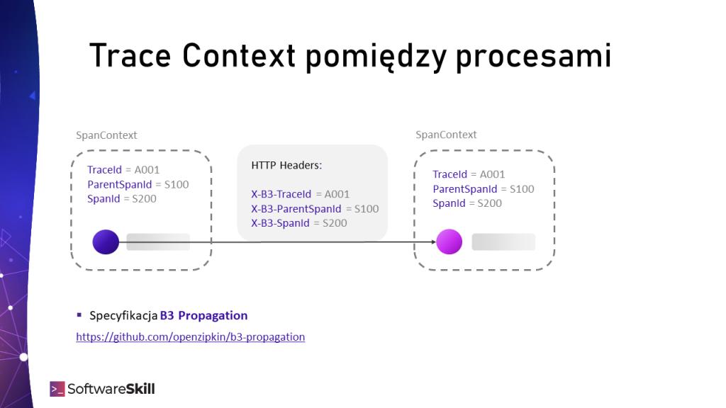 Przekazywanie Trace Context (kontekstu śledzenia) pomiędzy procesami z wykorzystaniem B3 Propagation.